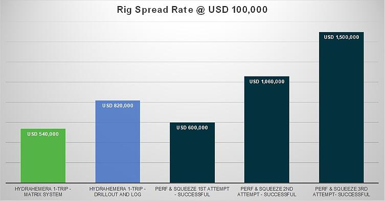 Rig spread rate at USD 100K