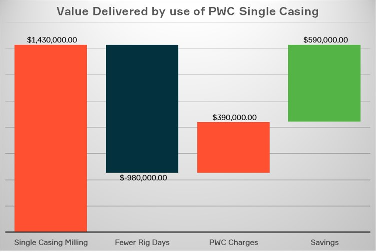 Value delivered by use of PWC single casing